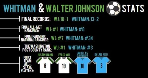 Walter Johnson vs. Whitman soccer rivalry