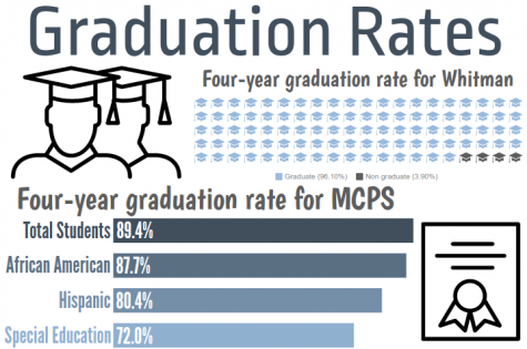 Graduation rates climb with Class of 2016