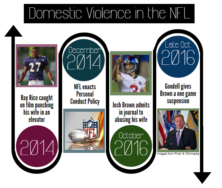 NFL: crackdown on domestic violence, not touchdown celebrations