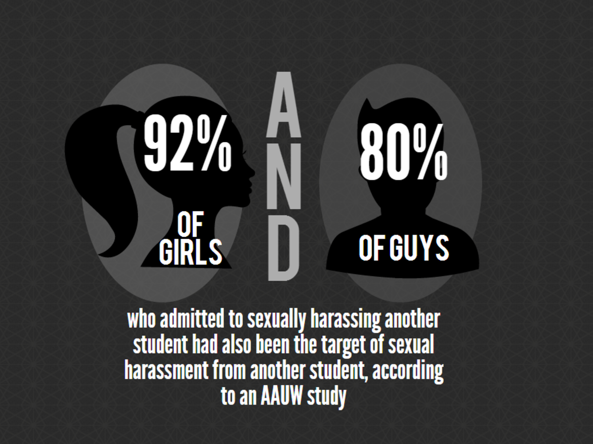 Combating sexual harassment in middle schools