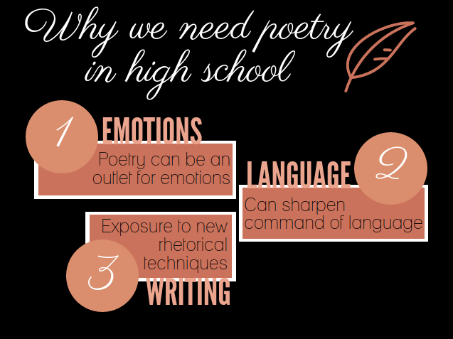 Too powerful to ignore: the importance of learning to write poetry
