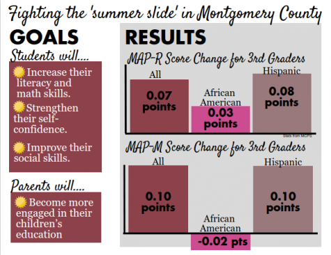MCPS pilots summer program to increase student equity