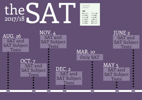 The College Board should offer more SAT Subject Test days