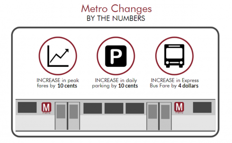 Students, businesses unhappy with new Metro prices, hours