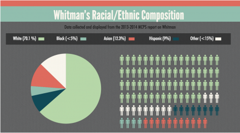 Microaggression and racism at Whitman