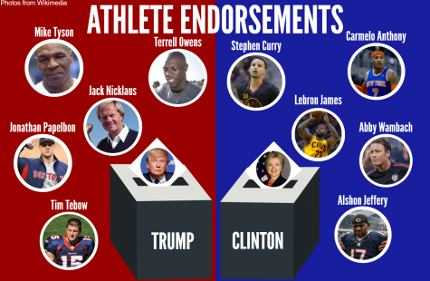 Why athletes shouldn't endorse candidates