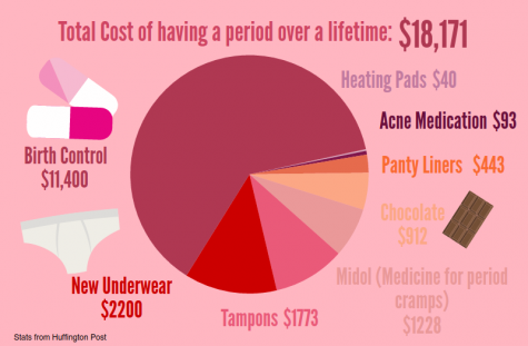 Tampons are necessities: tax them that way
