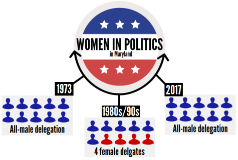 Gender gap in US government persists