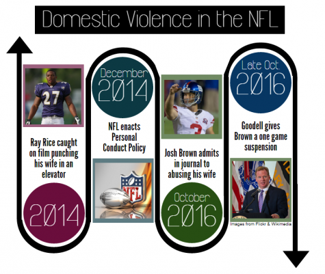 NFL: crack down on domestic violence, not touchdown celebrations