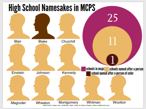 Increasing diversity in MCPS prompts petition to rename Churchill High School