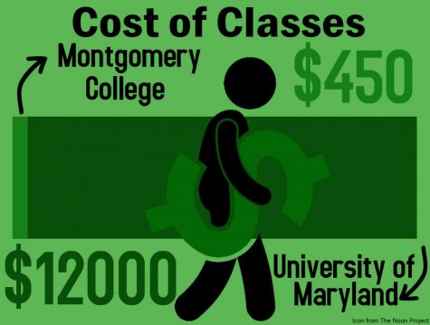 Dual enrollment at Montgomery College offers students wider range of classes