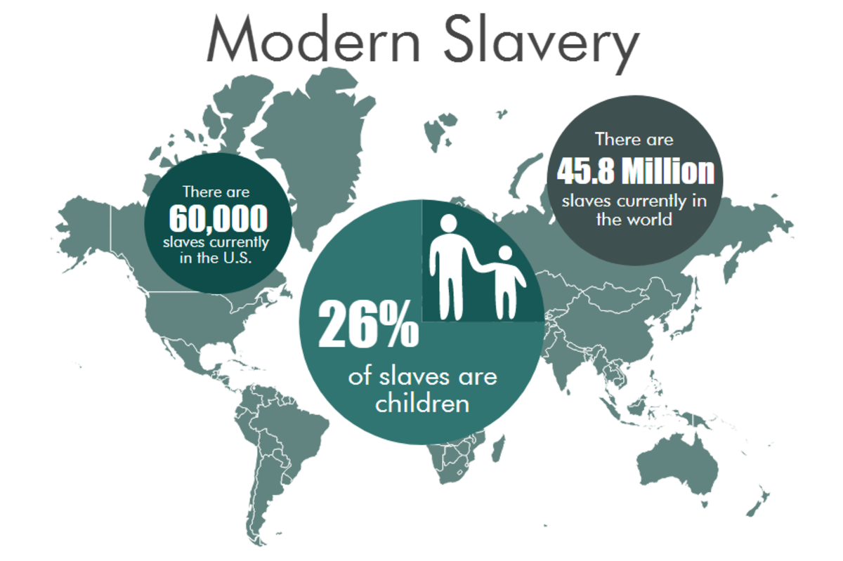 how to stop modern slavery