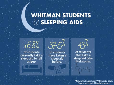 Sleeping hormones increase in popularity among students