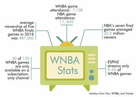 Give the WNBA the recognition it deserves