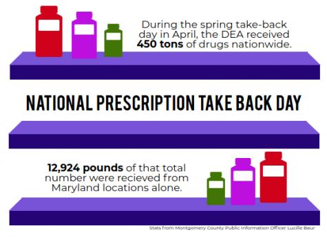 National Prescription Take Back Day reminds public about importance of safe prescription drug disposal