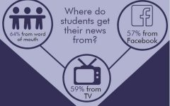 Media bias sways student news consumers