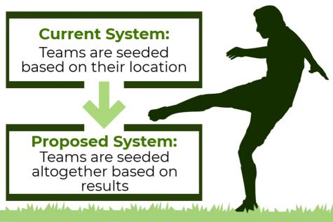 MPSSAA: make playoffs fairer, reform seeding system