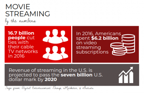 Streaming services grow in popularity