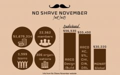"Feminist students widen ""No-Shave November"" to both genders"