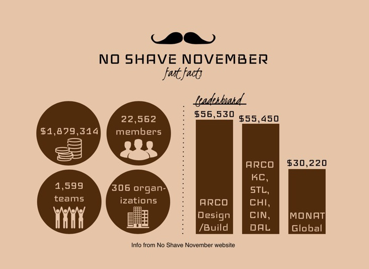 """Feminist students widen """"No-Shave November"""" to both genders"""