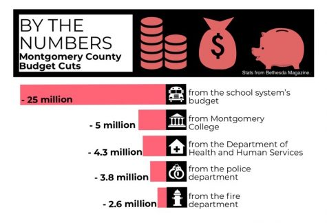 County proposes $25 million cut to MCPS budget