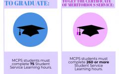 Pro-Con: Continue mandatory student community service policy