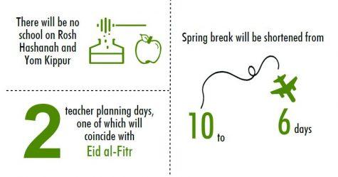 Spring break, professional days limited in 2018-19 calendar