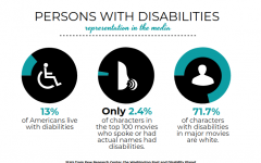Entertainment industry widens disabled representation