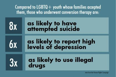 End conversion therapy for minors in Maryland