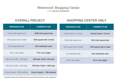 New Westbard redevelopment plan announced, faces same complaints