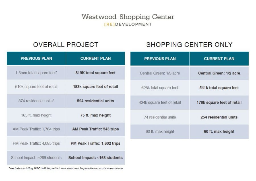 The+new+redevelopment+plans+are+dramatically+different+from+the+original+proposal.+Graphic+courtesy+Regency+Centers.