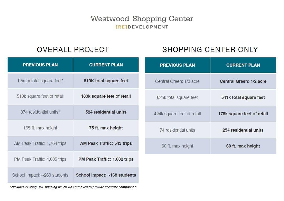 The new redevelopment plans are dramatically different from the original proposal. Graphic courtesy Regency Centers.