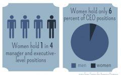 Where are the female CEOs?