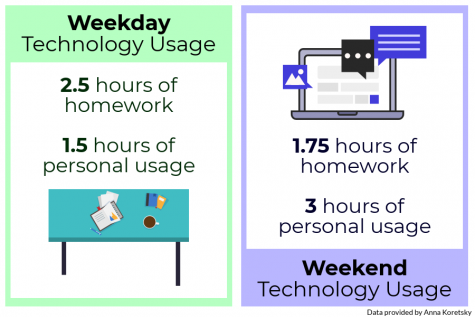 School is fueling the technology obsession