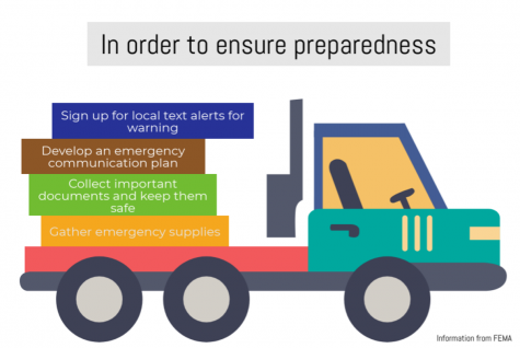 Preparedness still needs to be a priority