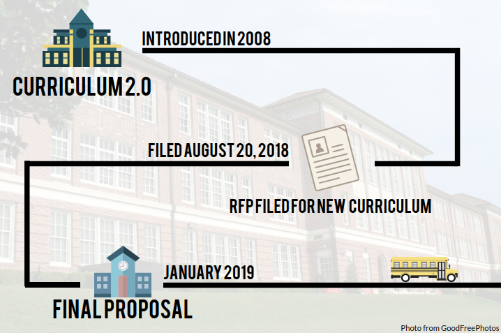 MCPS+released+a+proposal+in+August+for+a+new+elementary+and+middle+school+curriculum+after+an+audit+found+flaws+in+the+Common+Core+2.0+curriculum.+The+proposal+will+be+finalized+by+January+2019.