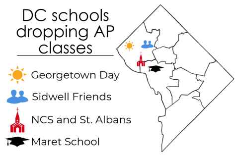 Local private schools decide to eliminate AP classes