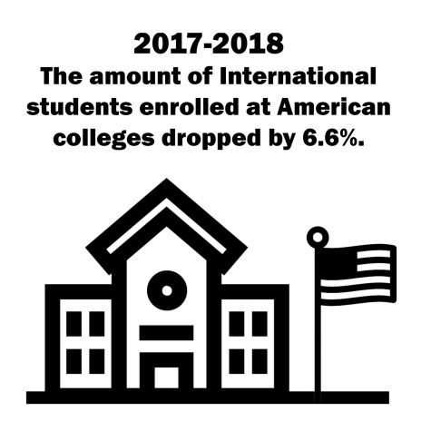 Fewer international students attending U.S. universities