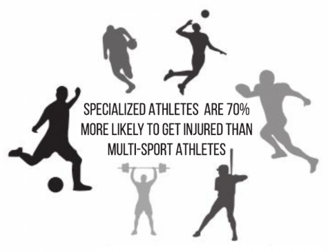 Recruitment or rehab? Sport specialization jeopardizes athletes