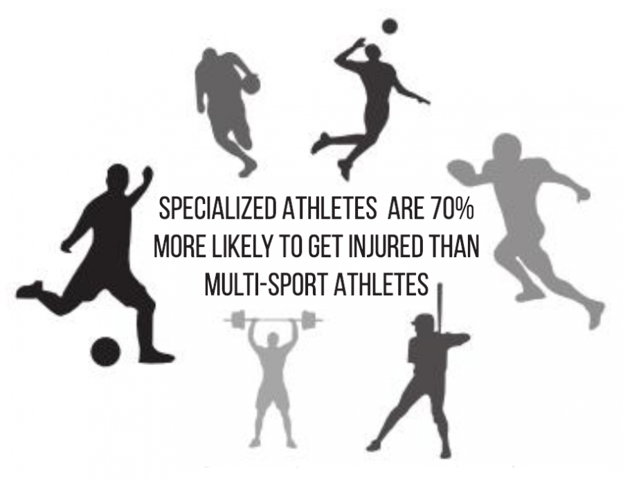 Stat from National Federation of High School Association