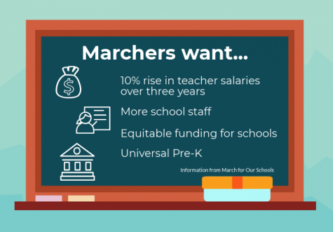 Teachers march in Annapolis for higher salaries