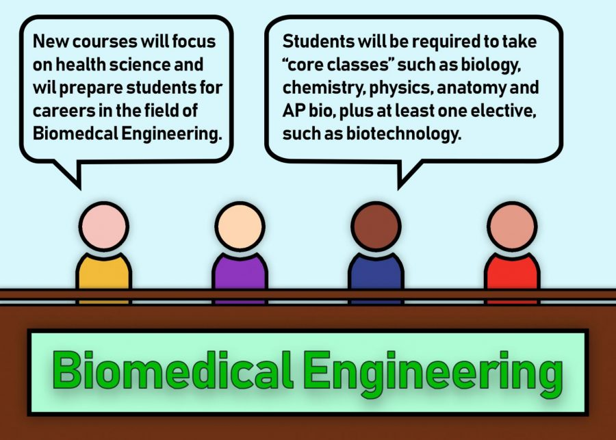 Whitman+opens+up+new+biomedical+engineering+pathway+for+next+school+year