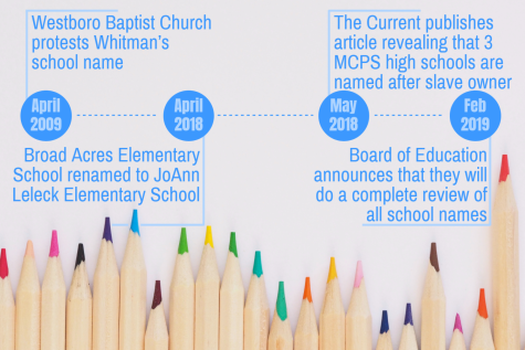 MCPS to conduct review of all school names