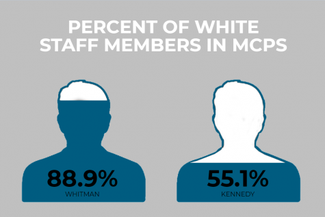 Whitman should make an effort to increase staff diversity