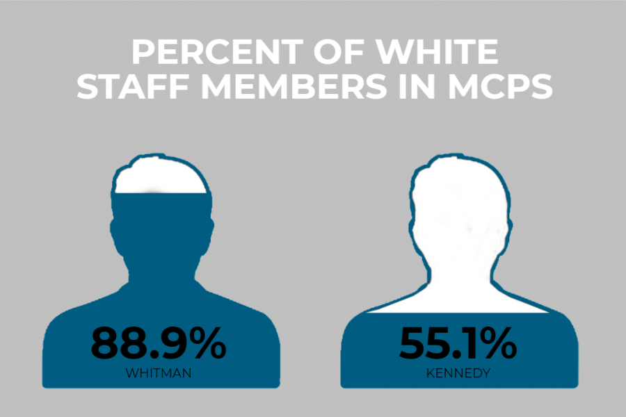 Whitman's staff is 88.9% white, much higher than some other MCPS schools.