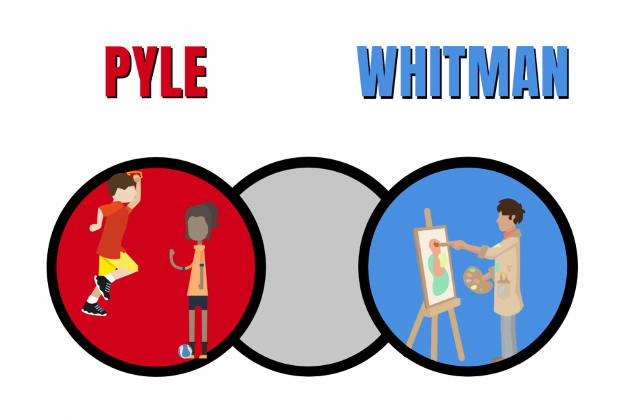 Whitman%2C+Pyle+strive+to+increase+the+number+of+students+on+the+arts+track