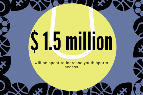 The $1.55 million budget will be used to combat sports access inequities.