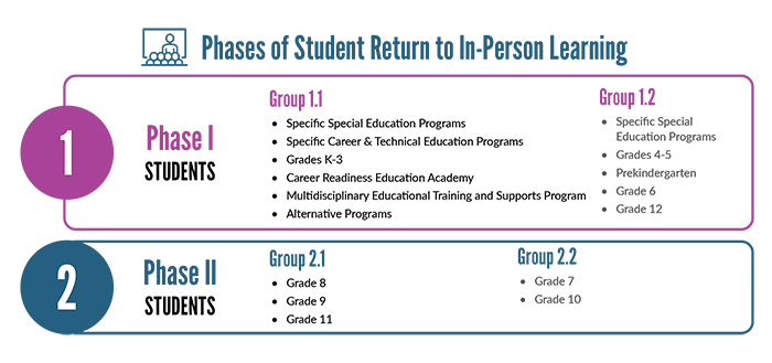 Starting March 15, students will gradually be integrated into the building within four separate groups.