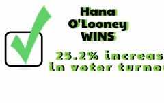 Hana O'Looney won the 2021-2022 MCPS SMOB election on Friday. The voter turnout increased dramatically compared to last year's election, in which only 12.8% of eligible students voted.