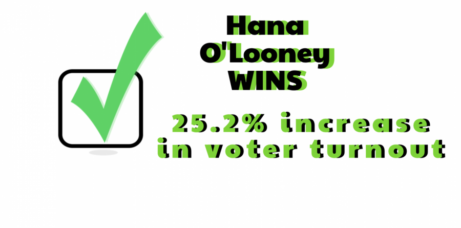 Hana+O%27Looney+won+the+2021-2022+MCPS+SMOB+election+on+Friday.+The+voter+turnout+increased+dramatically+compared+to+last+year%27s+election%2C+in+which+only+12.8%25+of+eligible+students+voted.+